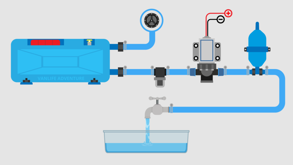 Campervan Water System Diagram System Schematics