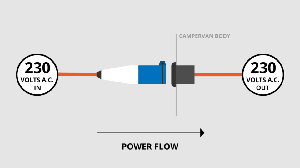 campervan power hook up shore power
