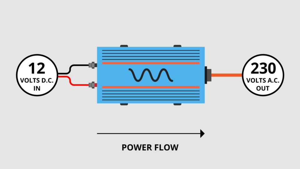campervan power inverter