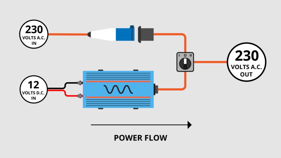 campervan shore power inverter mains electric