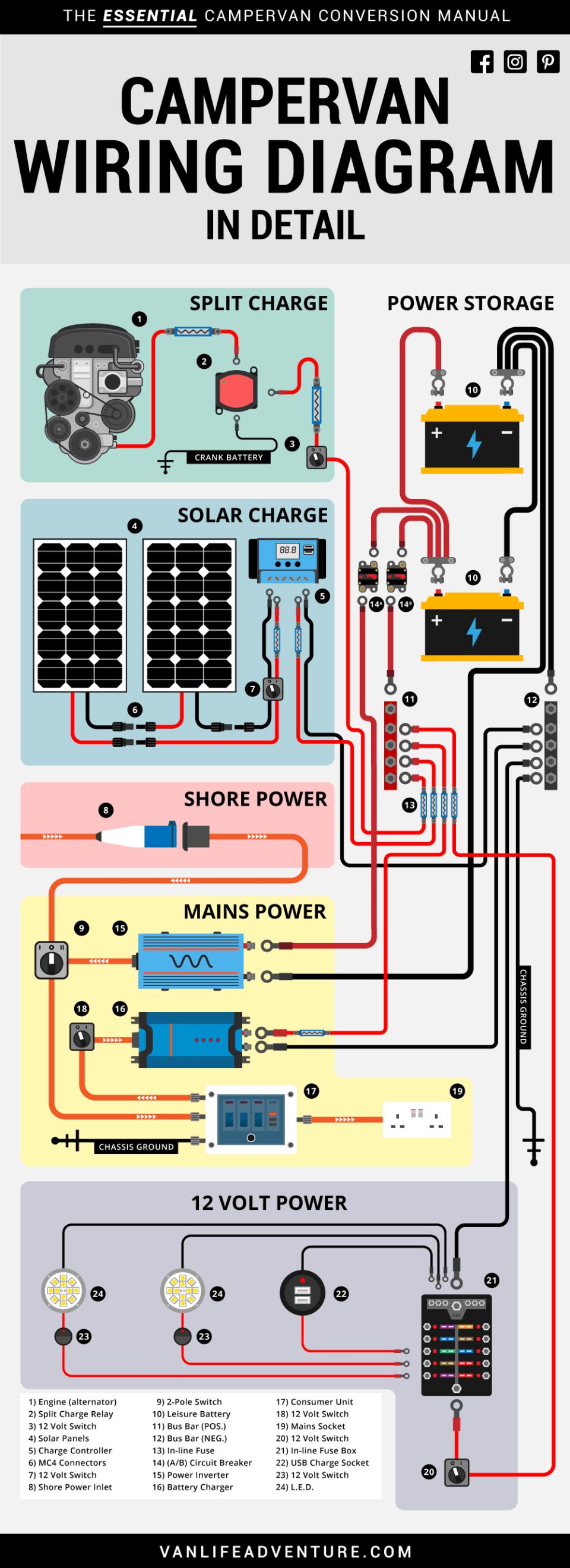 Campervan RV Wiring Diagram