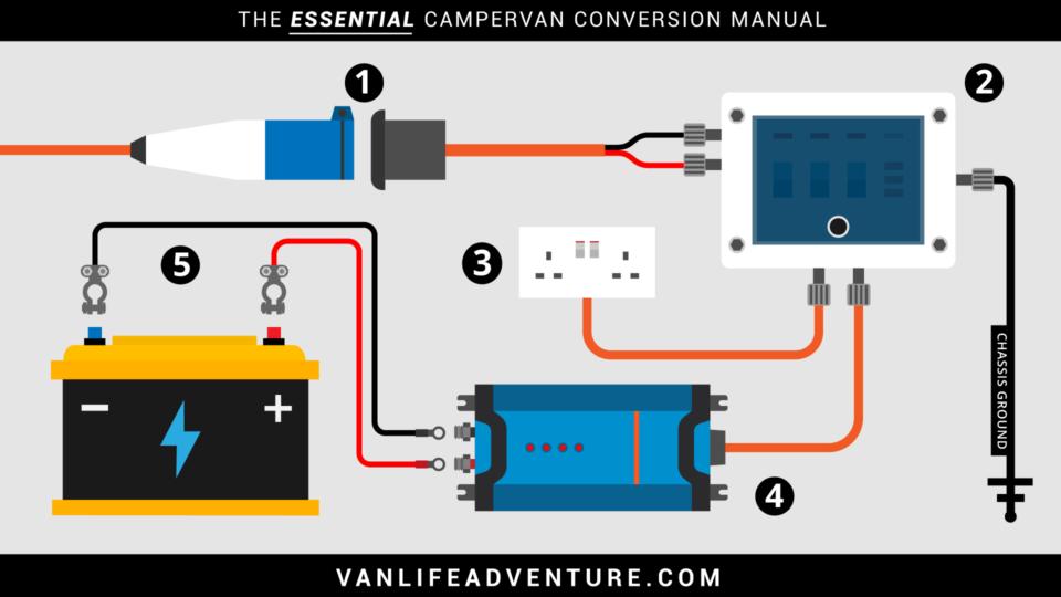 Campervan RV Motorhome Shore Power Wiring Diagram