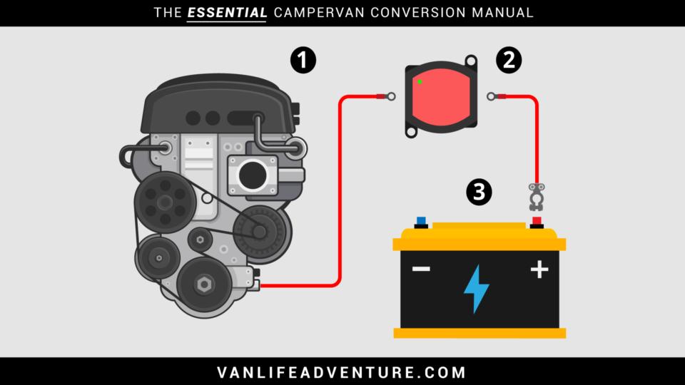 typical campervan split charge wiring diagram