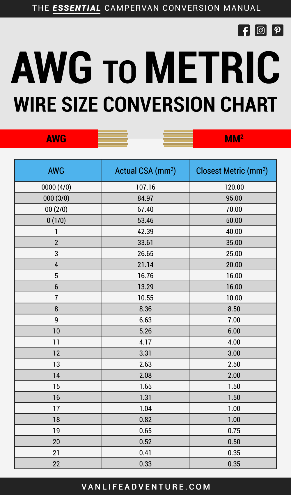 awg to metric cable wire size conversion