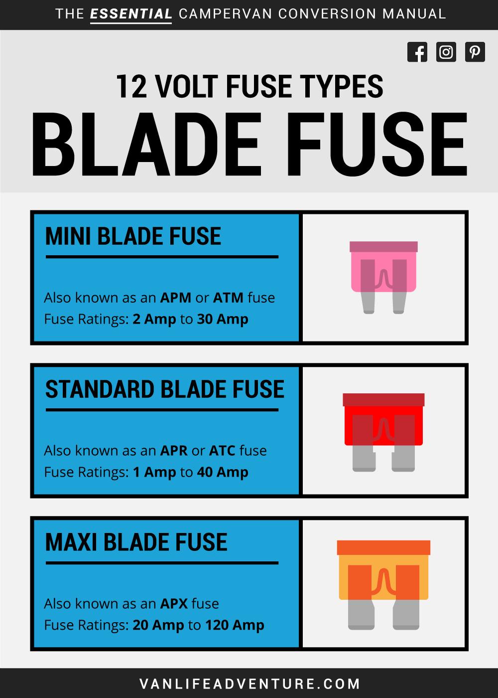 campervan blade fuse 12 volt power system