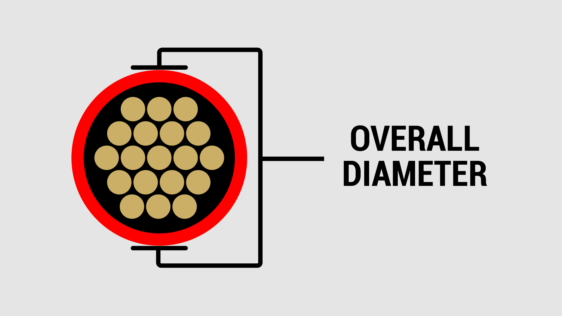 Overall Diameter Of A Wire
