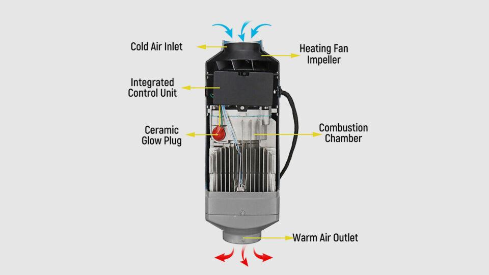 Triclicks 5kw Diesel Heater Exterior View